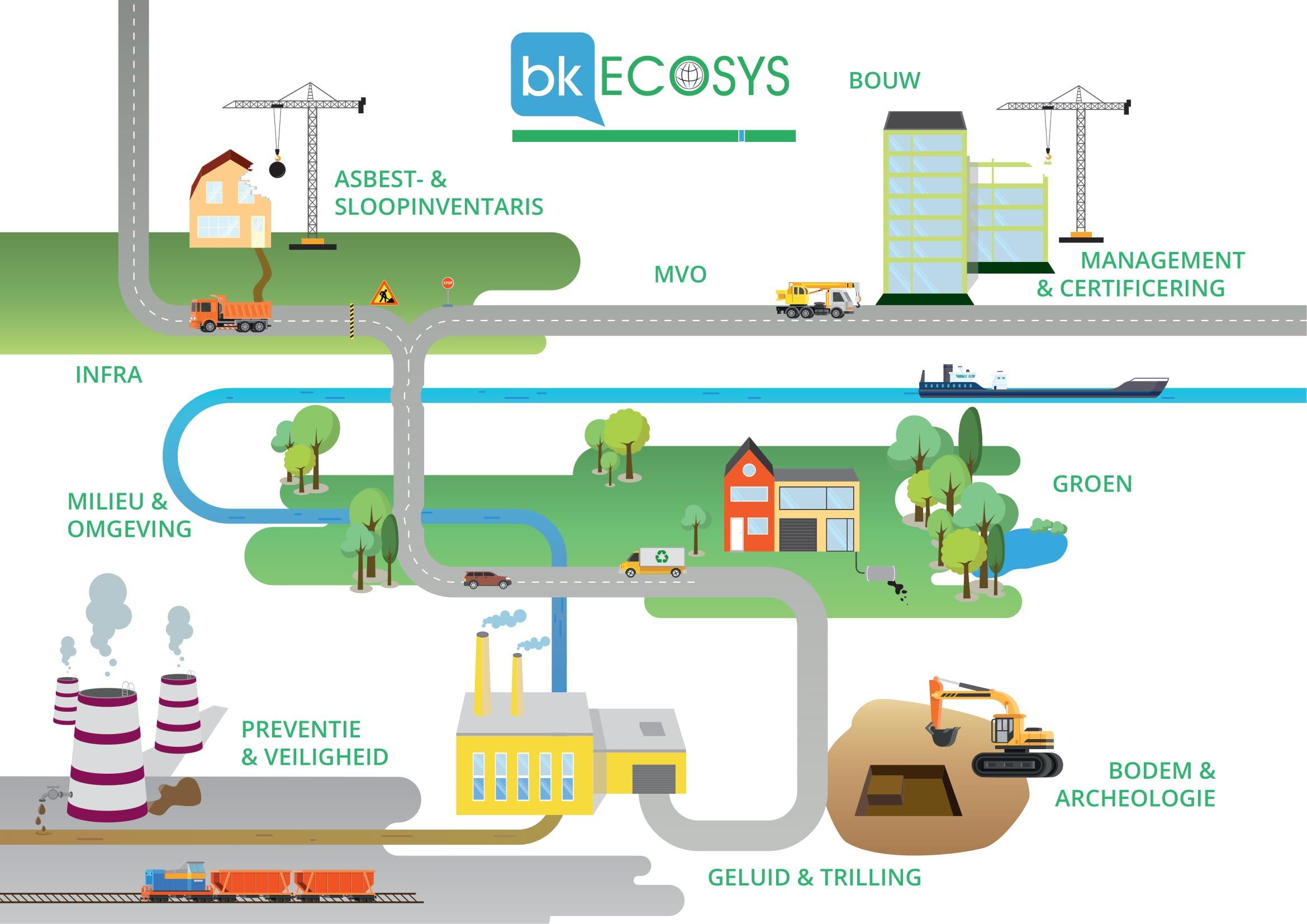 BK Ecosys milieuadvies